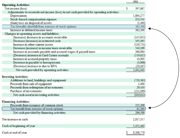 Exercise stock options cash flow statement