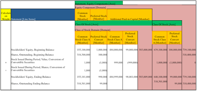 Components of Stockholders Equity and Class of Stock 15